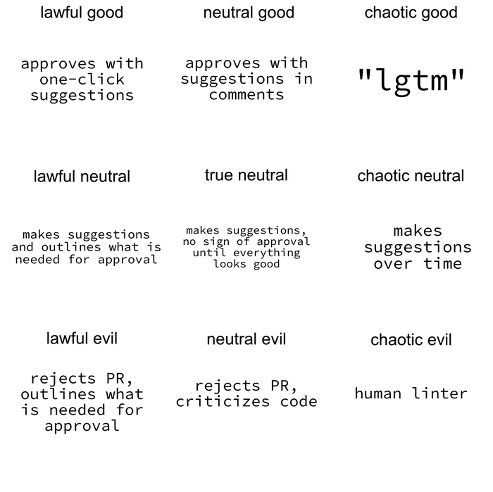 Dungeons & Dragons-style alignment chart for responding to PRs, from ,[object Object],.